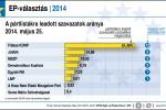 Ergebnisse der ungarischen Parteien, die zu den EP-Wahlen angetreten waren.